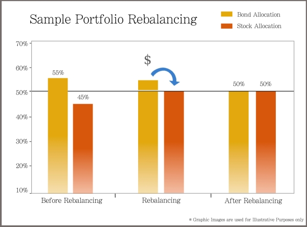 Rebalancing Graft